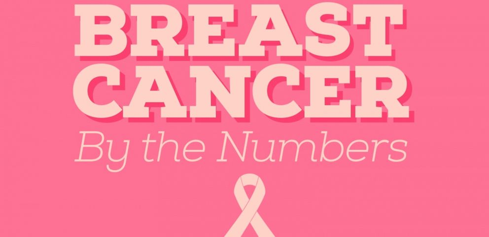VIDEO: Breast Cancer 2015 by the Numbers