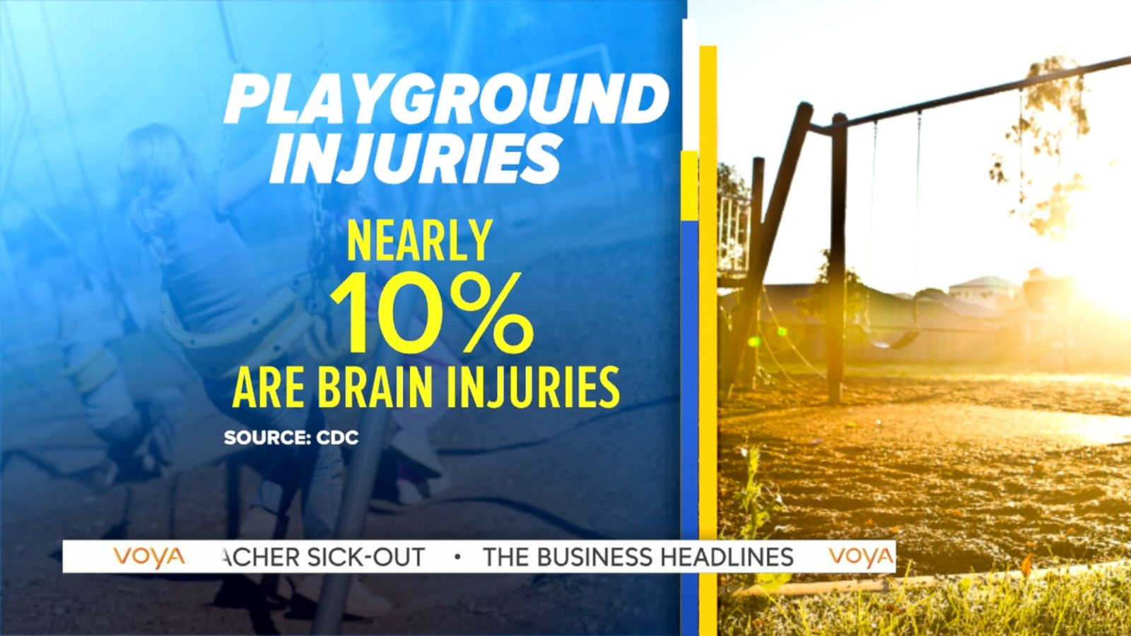 Playground-Related Brain Injuries on Rise in U.S forecast