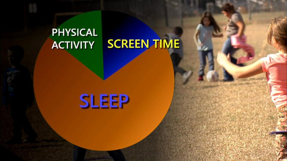 Too Little Exercise Too Much Screen >> Too Much Screen Time Too Little Sleep And Exercise Linked To Worse