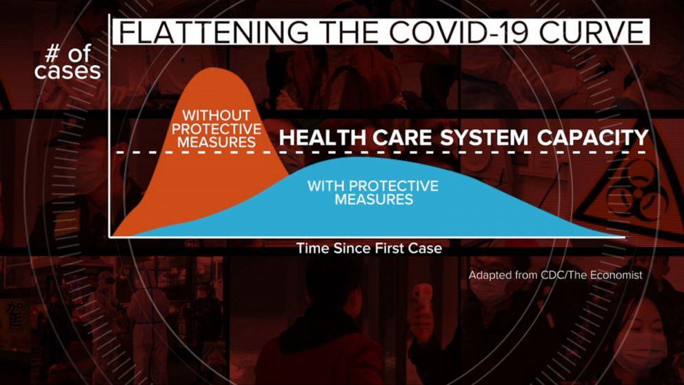 Image result for coronavirus flatten the curve
