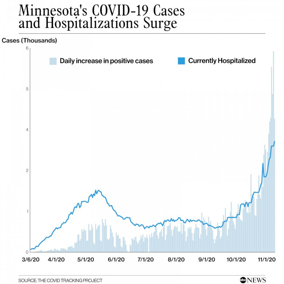 As Covid 19 Cases In Minnesota Rise Hospitals Fill Abc News