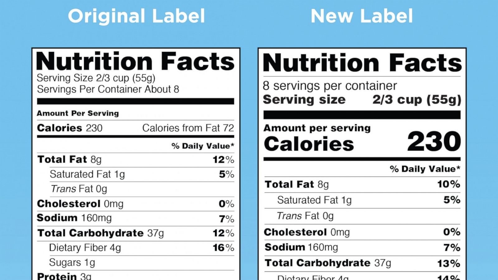 pictures Food Nutrition Labels Getting a Major Update