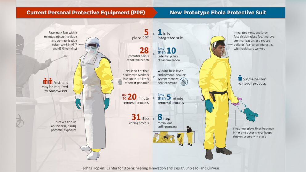 The current personal protective equipment is shown next to the new prototype Ebola protective suit in this infographic.