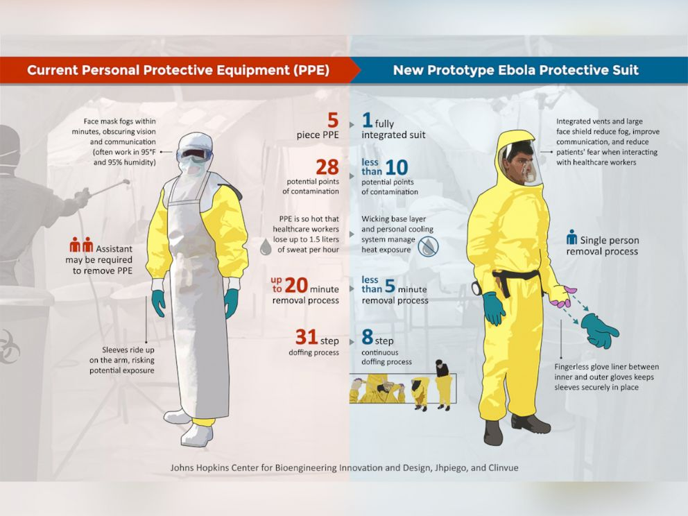 PHOTO: The current personal protective equipment is shown next to the new prototype Ebola protective suit in this infographic.