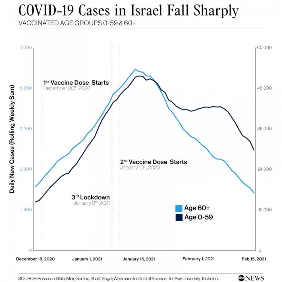 Covid-19 cases falls sharply in Israel