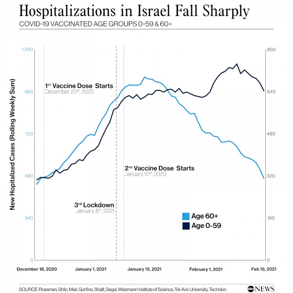Hospitalization falls sharply in Israel