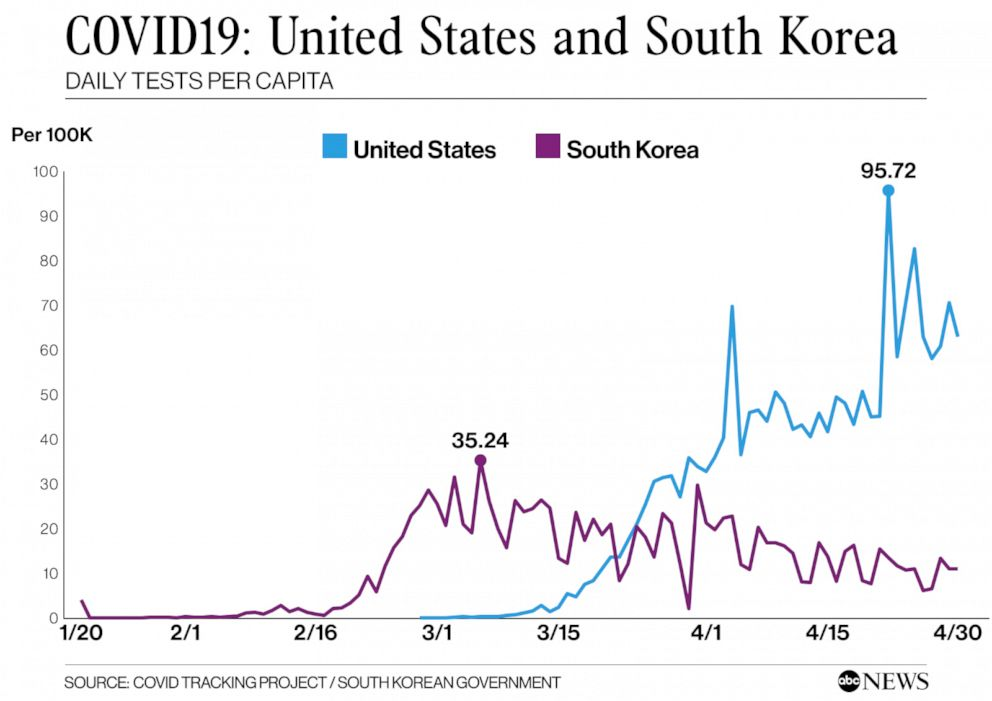 Trust Testing And Tracing How South Korea Succeeded Where The Us Stumbled In Coronavirus Response Abc News