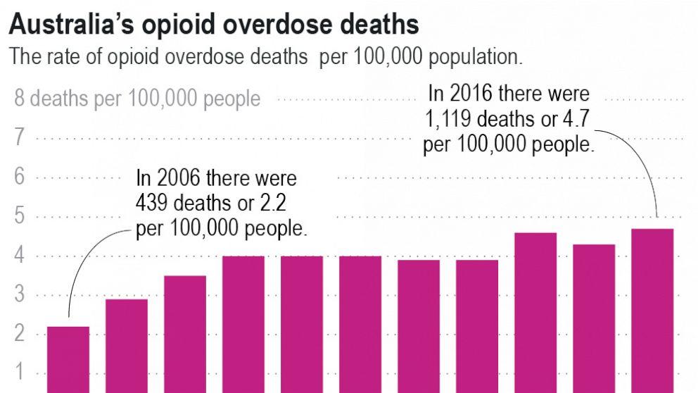 Australia follows familiar, grim path to an opioid crisis thumbnail