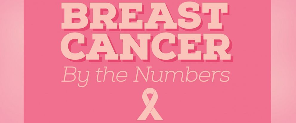 PHOTO: These staggering stats impact around 6.2 million breast cancer survivors worldwide.