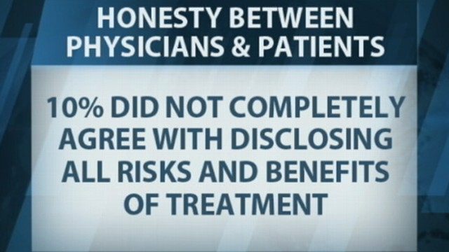 VIDEO: Ten percent of physicians surveyed say they aren't always honest with patients.