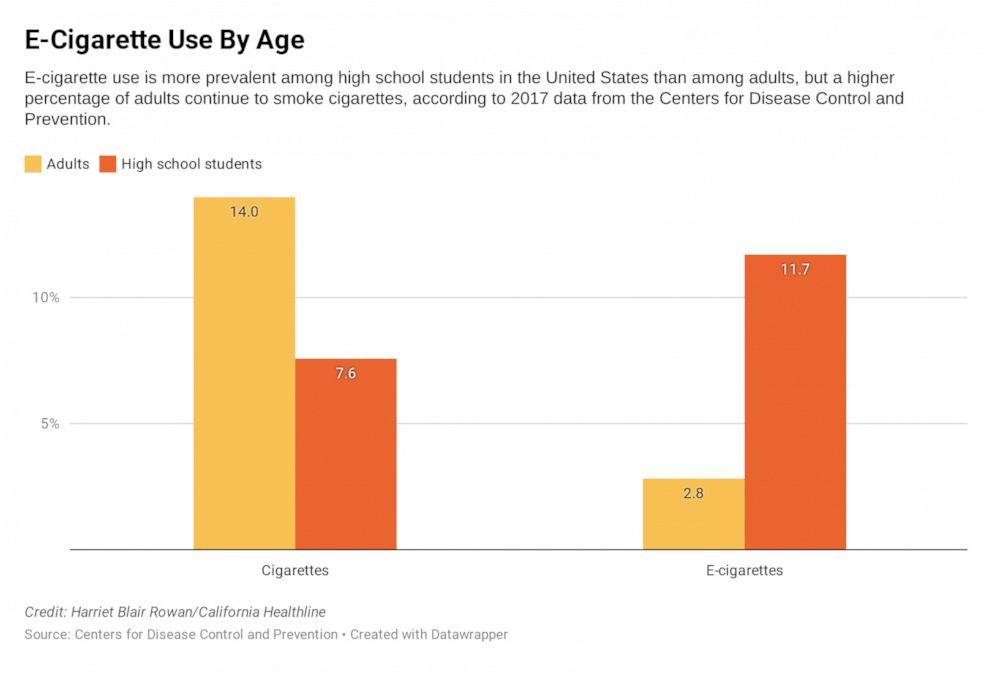 PHOTO: E-Cigarette Use By Age
