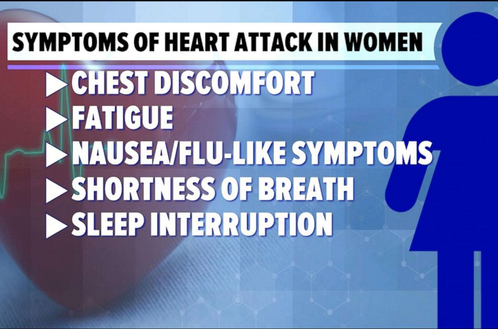 A graphic lists symptoms of heart attacks in women.