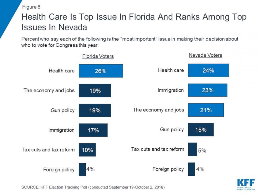 PHOTO: Health Care is top issue in Florida and ranks among top issues in Nevada
