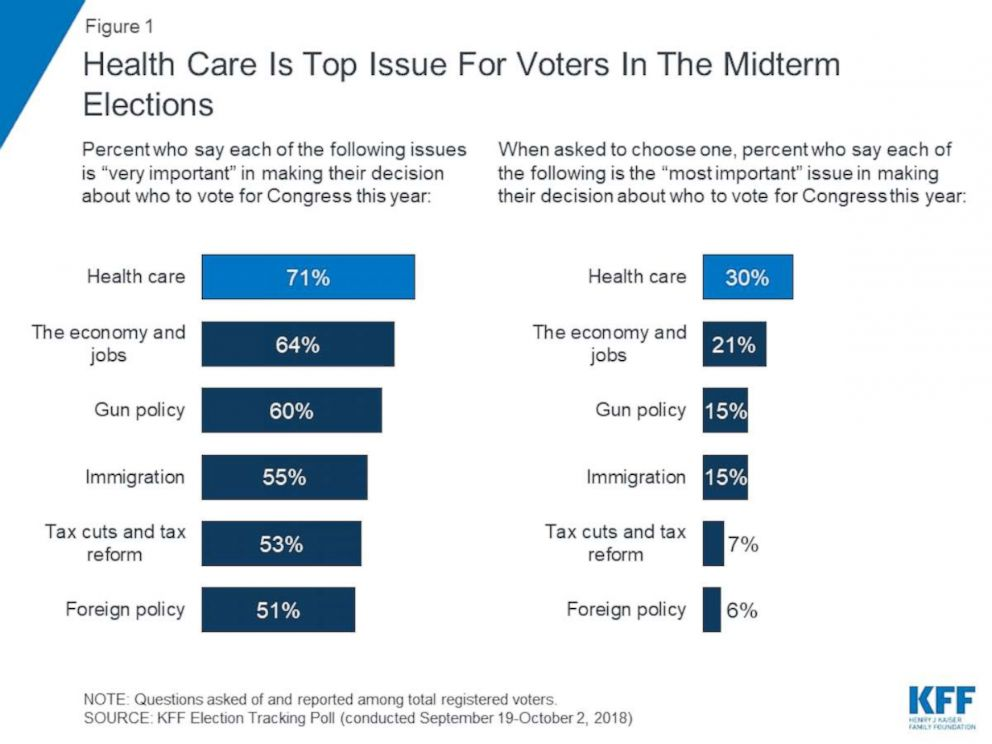 PHOTO: Health care is top issue for voters in the midterm elections