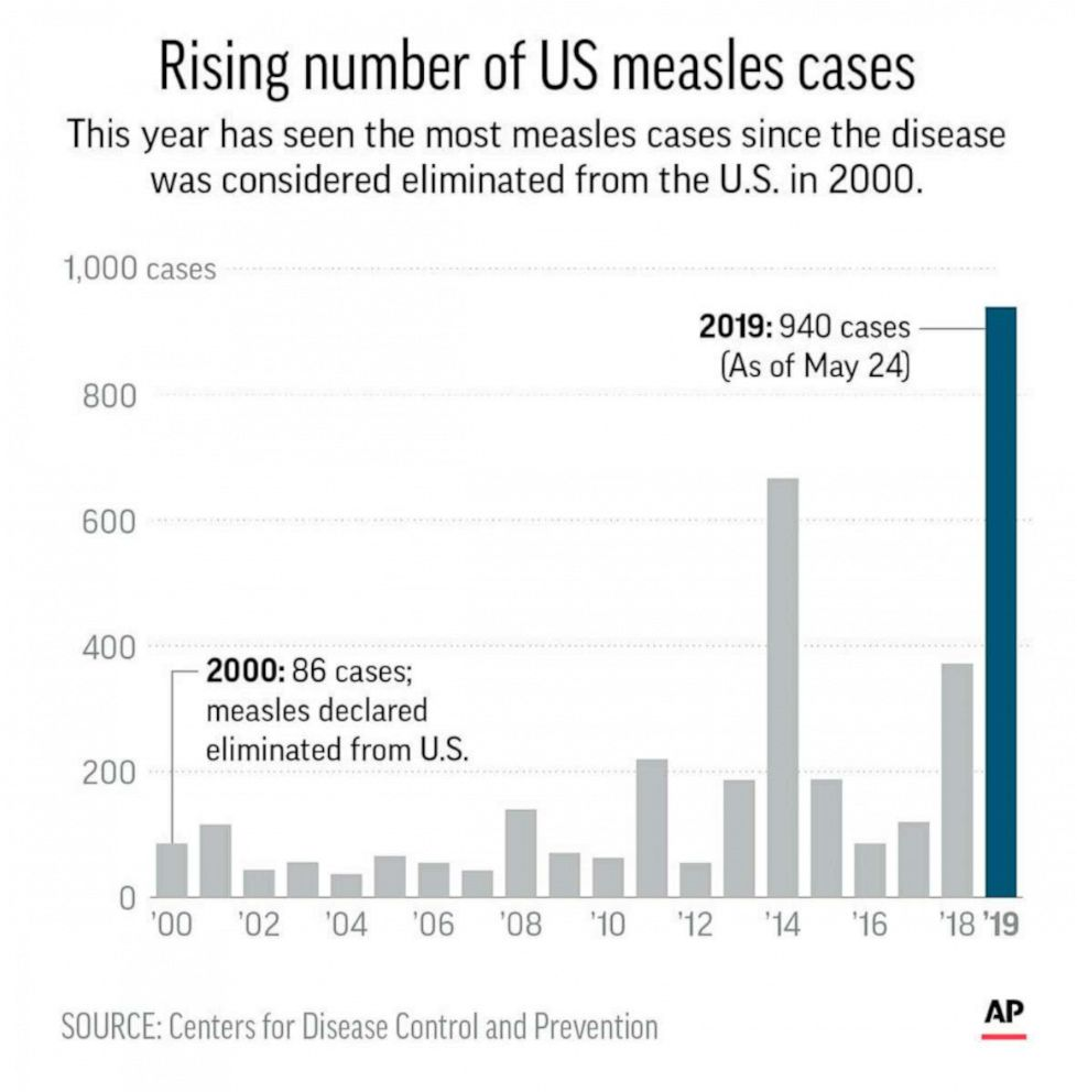 AP An AP graphic shows the annual count of U.S. measles cases since 2000