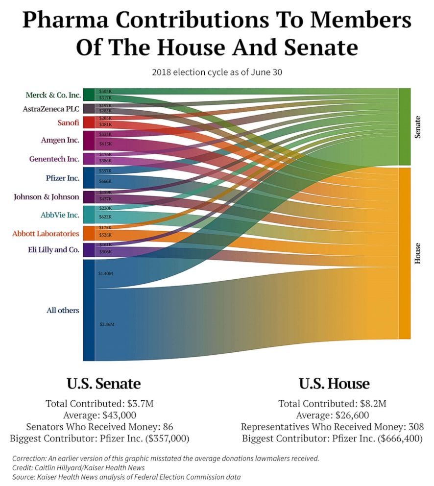 PHOTO: Pharma contributions to members of the house and senate.