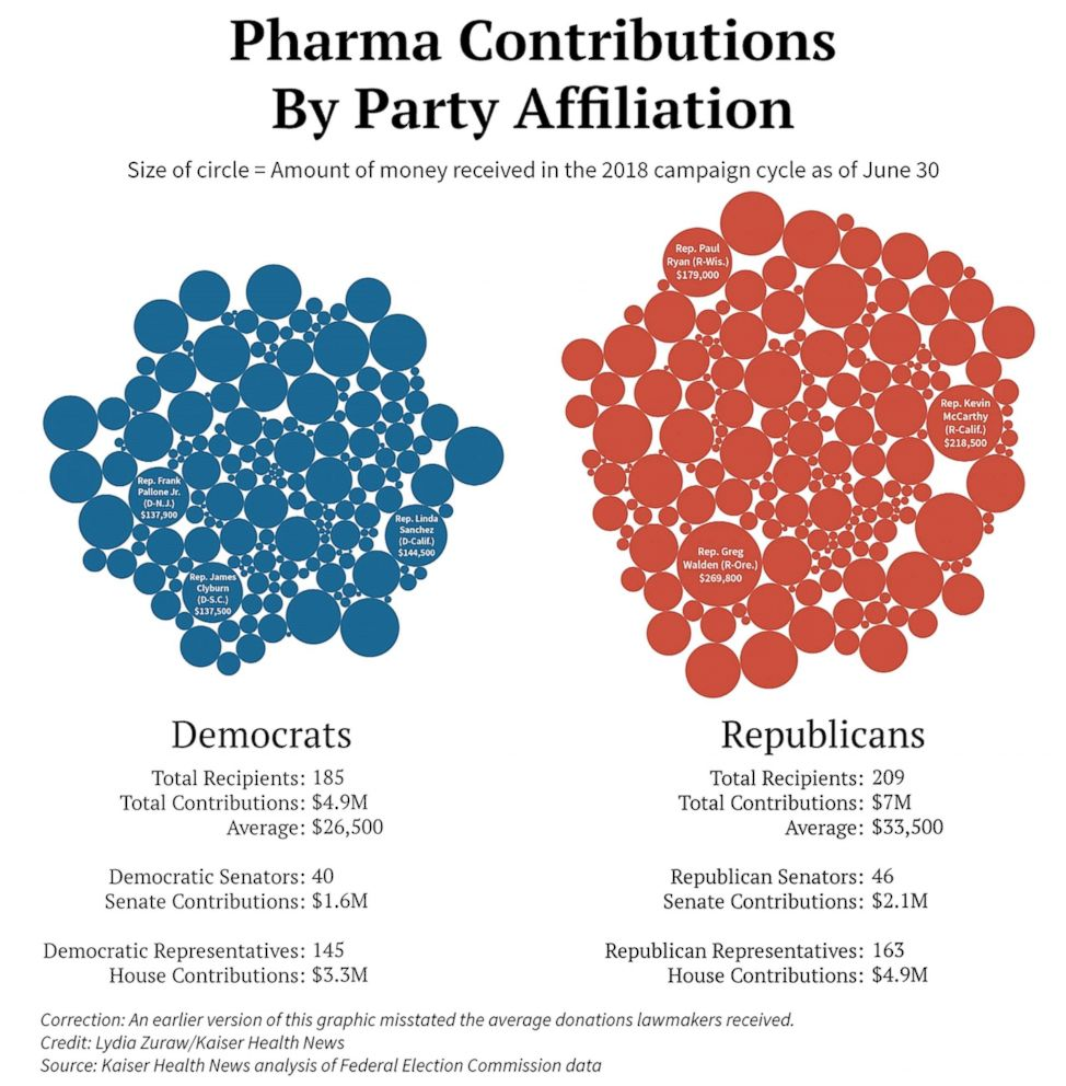 PHOTO: Pharma contributions by part affiliation.