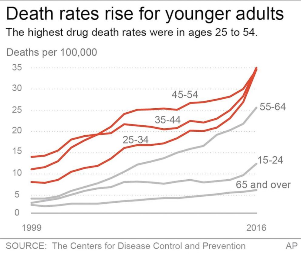 PHOTO: Graphic show the highest drug death rate were ages 25 to 54.