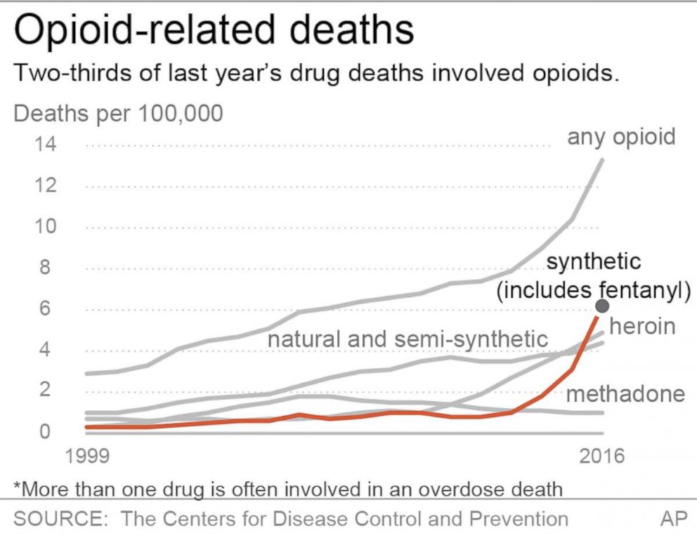 PHOTO: Graphic shows two-thirds of last years drug deaths involved opioids.