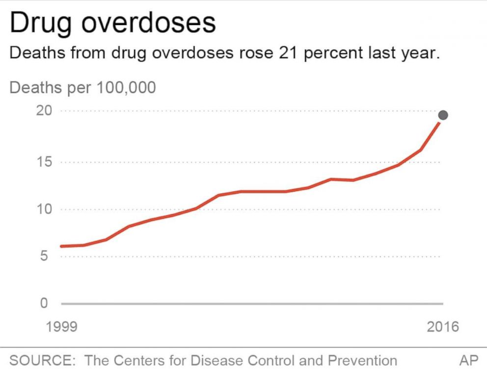 PHOTO: Chart shows drug-related death rates from 1999 to 2016.