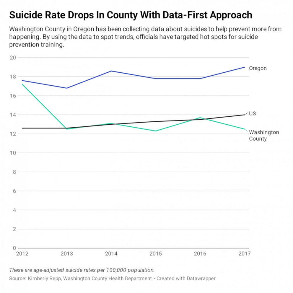 PHOTO: Suicide Rate Drops In County With Data-First Approach chart