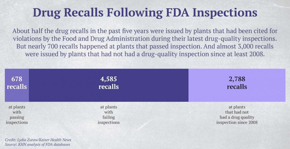 GRAPHIC: Drug Recalls Following FDA Inspections