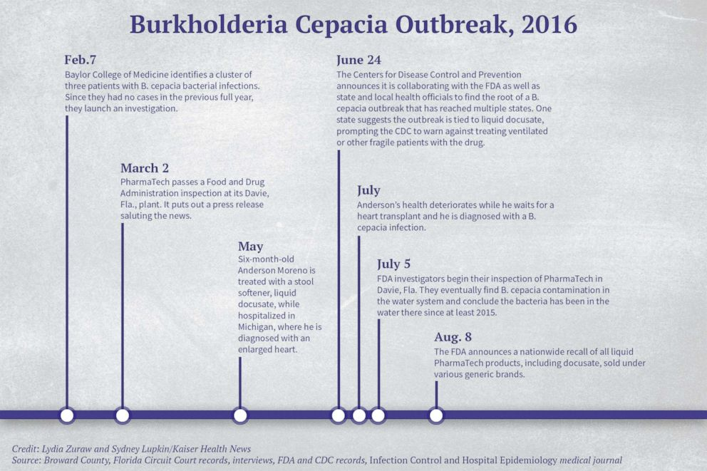 PHOTO: Burkholderia Cepacia Outbreak, 2016 Timeline