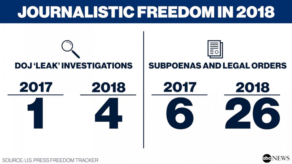 PHOTO: Journalistic Freedom in 2018