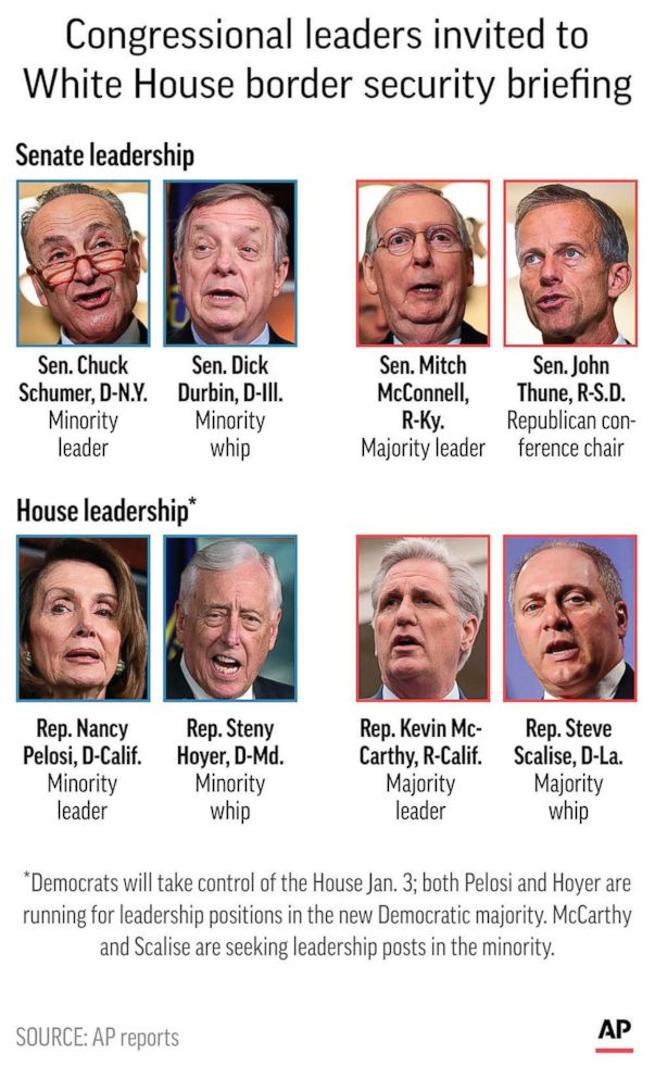 PHOTO: Graphic shows congressional leaders invited to White House briefing on border security.