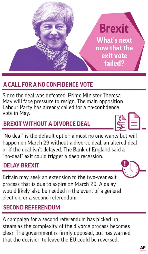 PHOTO: A graphic explains the various Brexit options now that Theresa Mays proposed exit deal failed its vote.