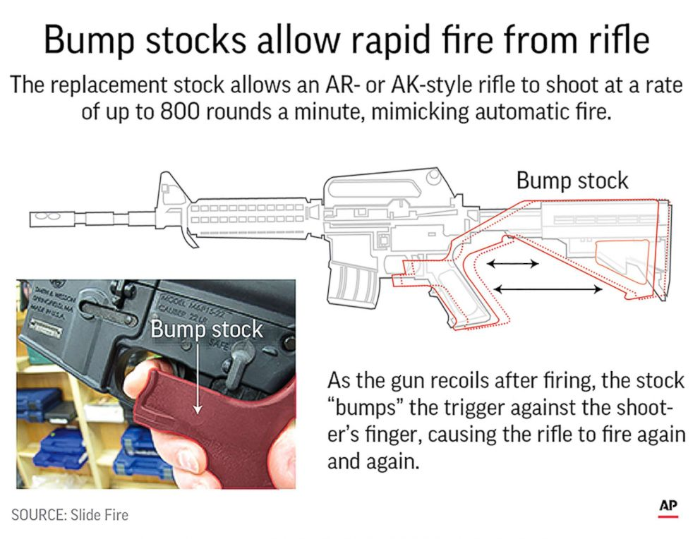 [Image: bump-stocks-ap-jpo-181218_hpEmbed_13x10_992.jpg]