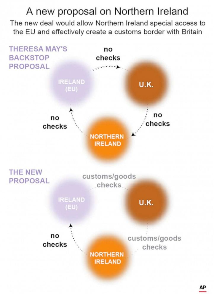 PHOTO: A graphic explains the new proposal which would allow Northern Ireland special access to the EU and effectively create a customs border with Britain.
