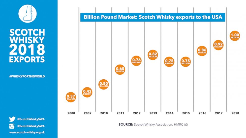 PHOTO: Graphic showing the export market for scotch whiskey to the U.S. in British pounds from 2008-2018.