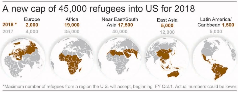 PHOTO: A graphic showing the new cap of 45,000 refugees into the U.S. for 2018.