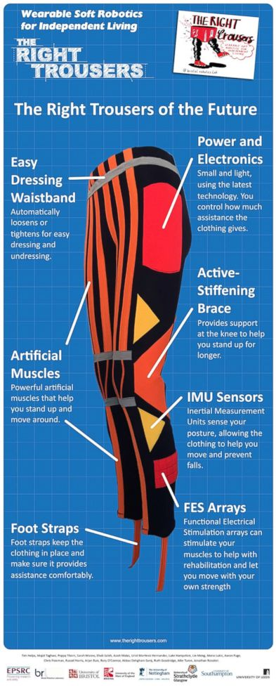 PHOTO: An infographic provided by researchers at the University of Bristol, in Bristol, England, explains how The Right Trousers can aid people with mobility issues and stroke survivors regain mobility.