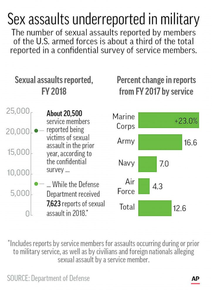 PHOTO: Statistics for sexual assault in the U.S. military for FY 2018.
