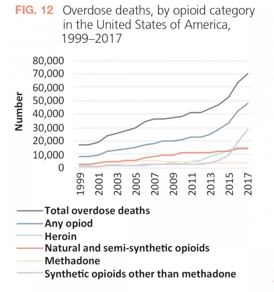 PHOTO: This graph shows the number of opioid deaths in the U.S.