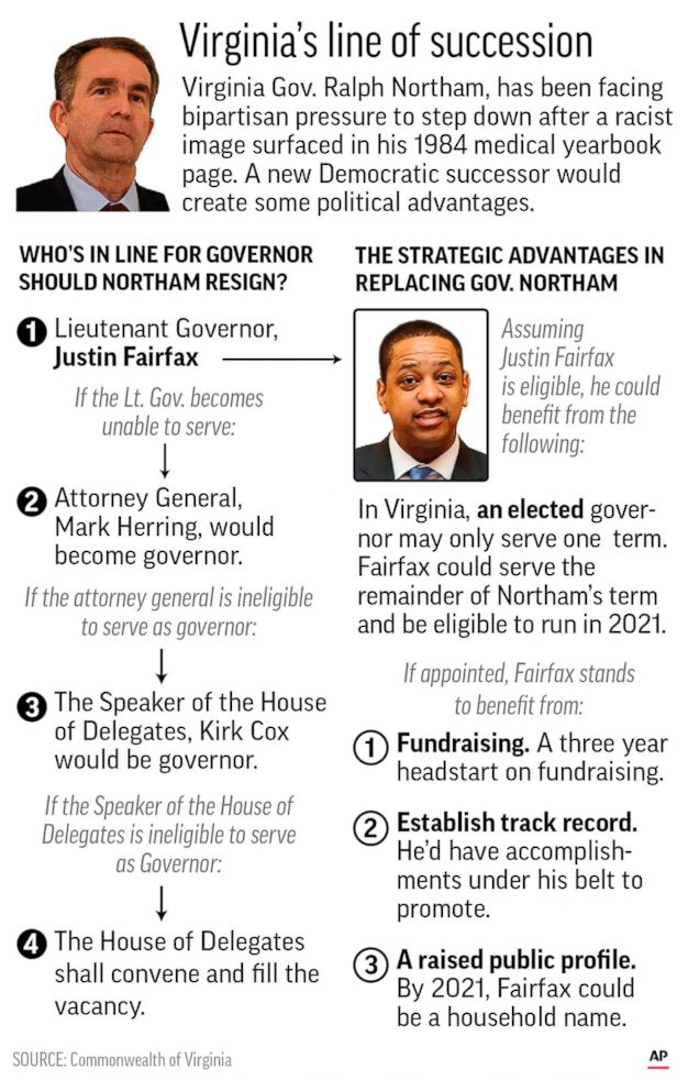 PHOTO: Graphic highlights the line of succession for Virginia governor and looks at strategic advantages democrats could benefit from.