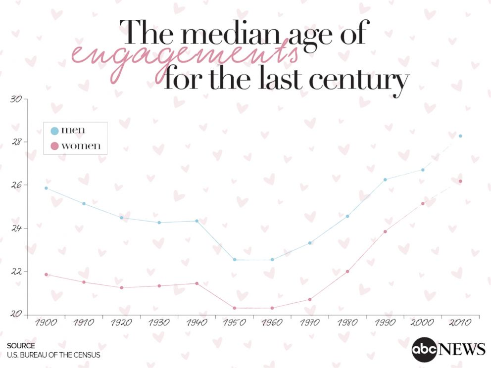 PHOTO: The median age of engagements for men and women in the U.S. since 1900.