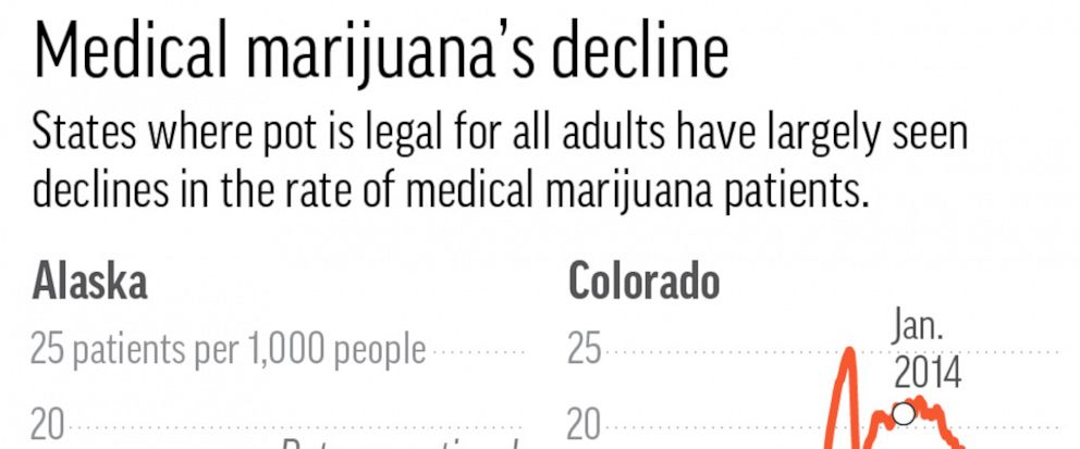 MEDICAL MARIJUANA DECLINE