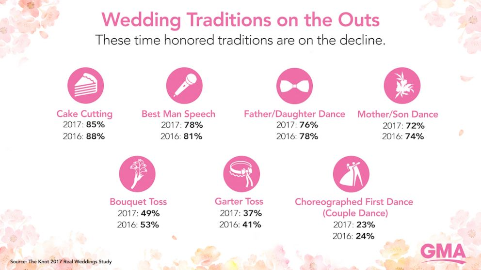 PHOTO: These time-honored rituals are on the decline, according to The Knot.