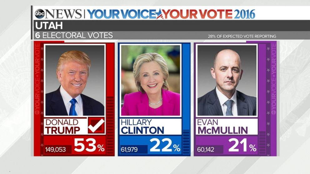 U.S. Presidential Election Odds 2020