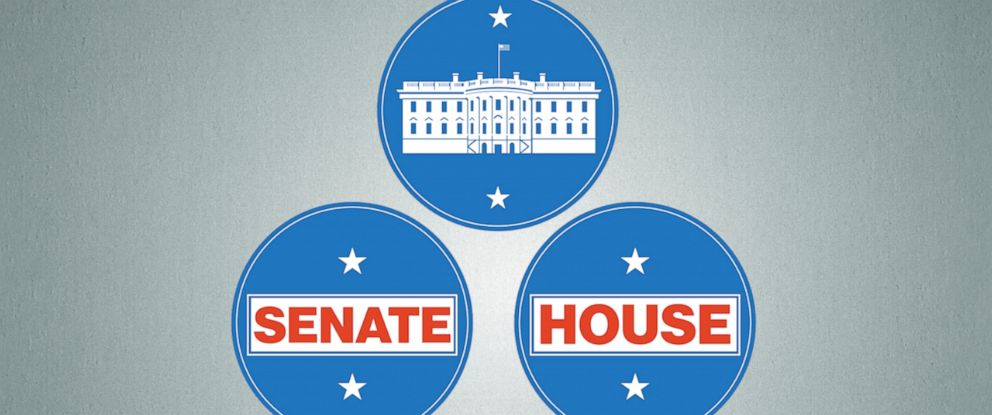 The Democrats need to net 23 seats in the House and 2 seats in the Senate to gain a majority.