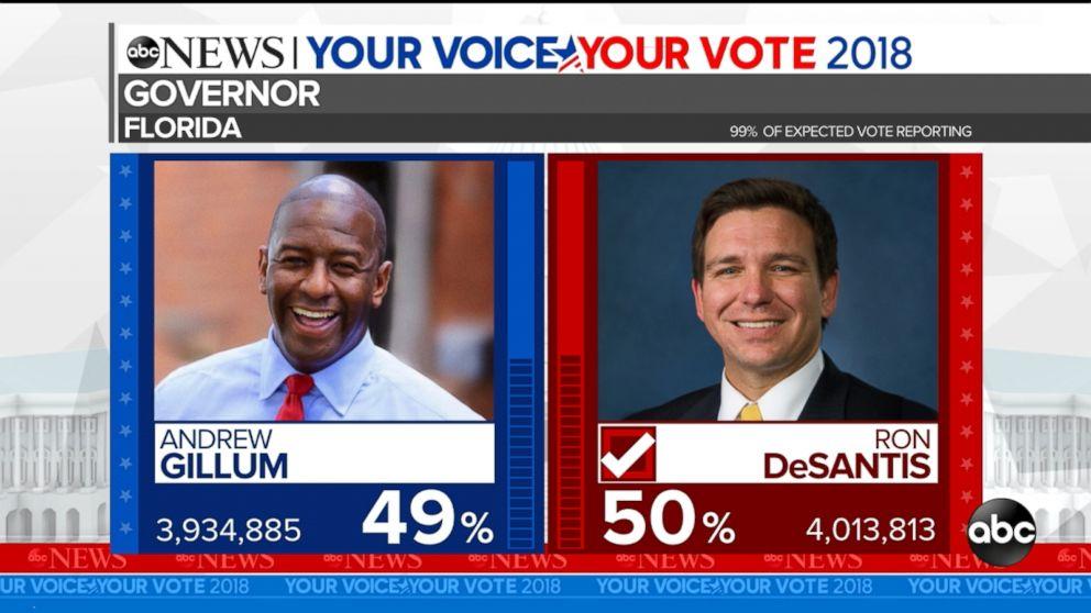 Abc Florida Gillum - Become Ron News After To Concedes Desantis Governor Andrew