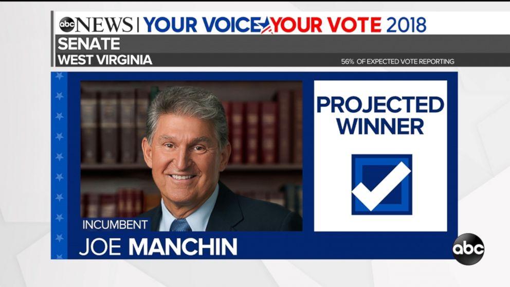 Manchin's projected win in West Virginia comes despite fierce Trump