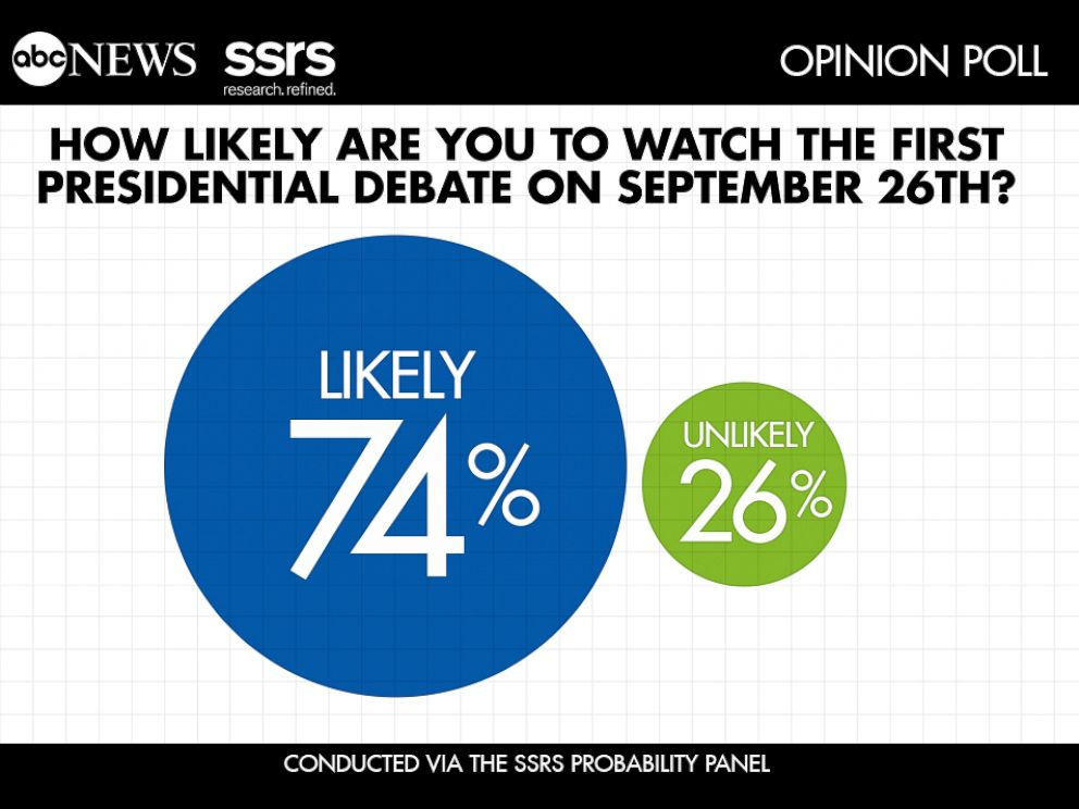 PHOTO: ABC News SSRS Opinion Poll