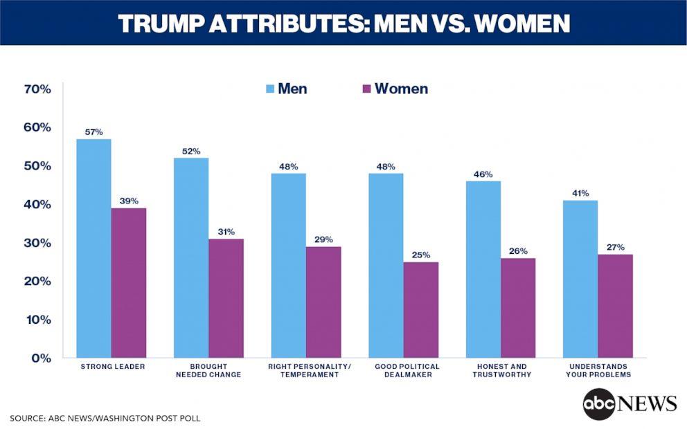 Chart Trump Attributes Men Vs Women