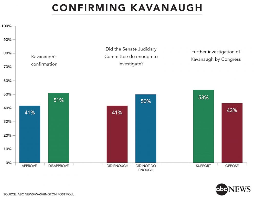 Confirming Kavanaugh