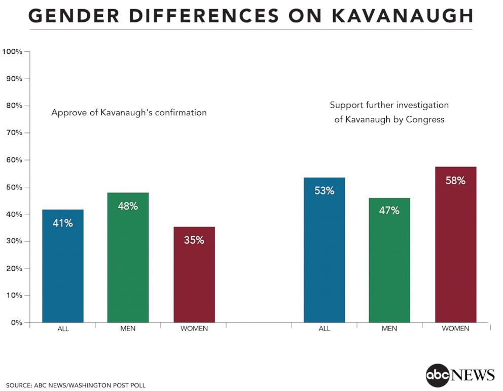 Gender Differences On Kavanaugh