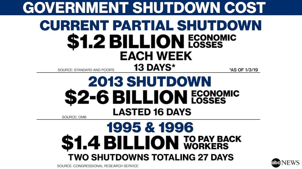 Government Shutdown Cost
